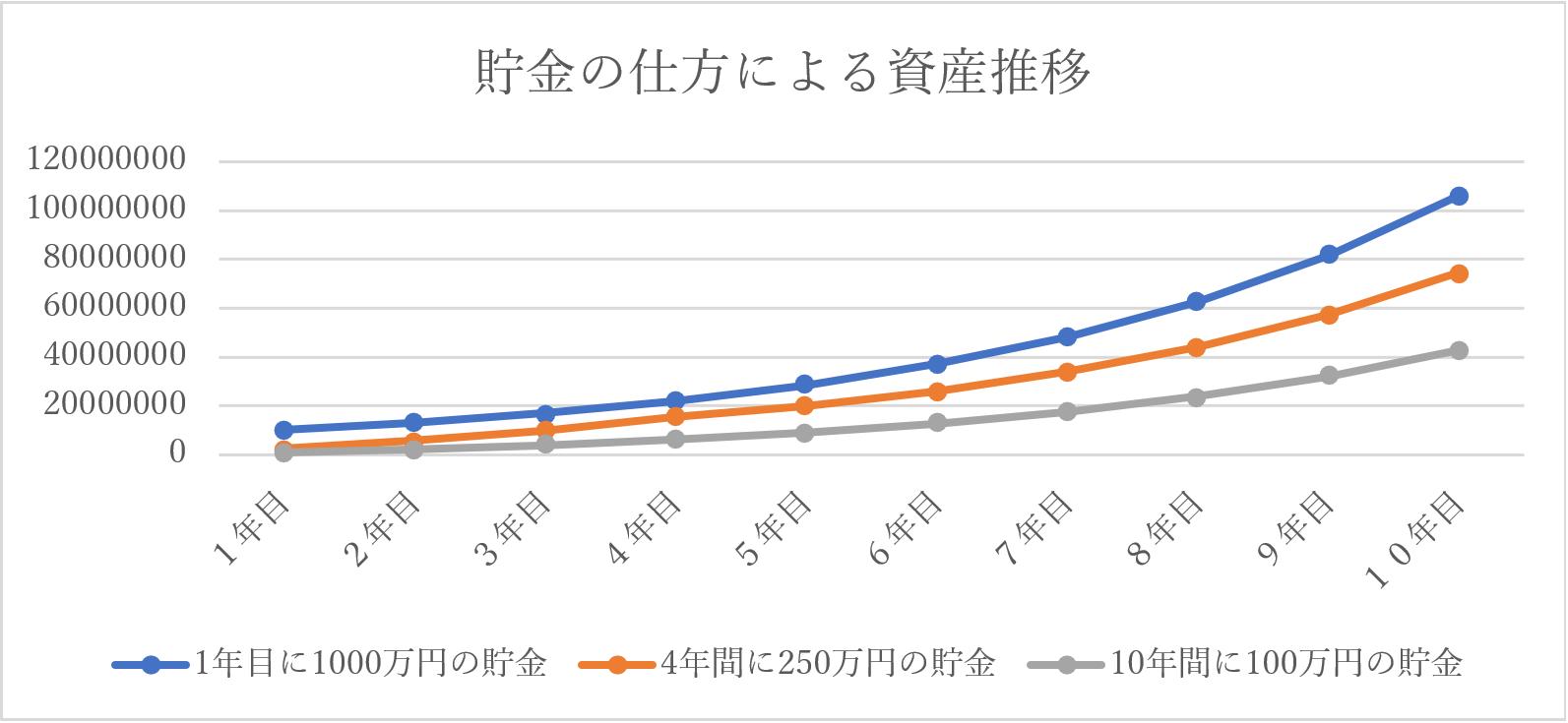 20代節約大家氏記事内グラフ画像